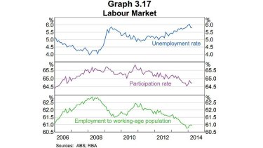 """Labour market ... the RBA said while conditions have improved, """"there is a fair degree of spare capacity in the labour market""""."""