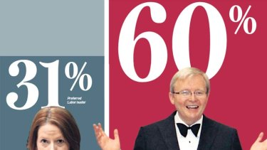 Preferences ... as the anniversary of Kevin Rudd's dumping approaches, the percentage of voters who would prefer him as Labor leader has increased five points in the last two months.