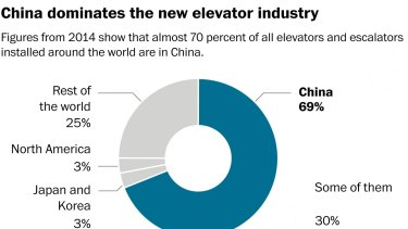 China dominates the new elevator industry.