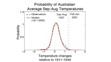 Probabilities of average September-August temperatures for Australia from observations (dashed line) and climate model simulations for 1911-2005. The vertical lines show the temperature anomalies for September 1997 to August 1998 (the hottest September to August on record) and for February 2005 to January 2006 (the previous hottest 12-month period in the observational record).