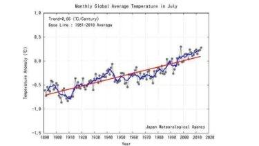 Nine of 11 warmest Julys have occurred since 2002.