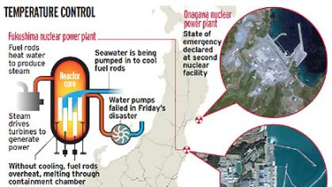 Nuclear emergency ... how the plants work.
