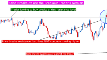 The Ballistics of Breakouts