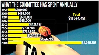 Annual expenditure of the committee.