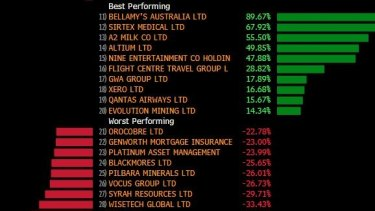 Winners and losers in the ASX 200 over the March quarter.