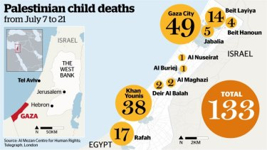 Palestinian child deaths from July 7 to 21.