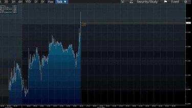 The euro bounces on news that Yanis Varoufakis has resigned.