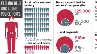 Source: NSW Police Force Review of Injury Management Practices by Police Commissioner Peter Gallagher. Figures rounded.