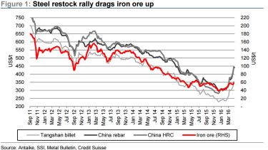 The price of iron ore is closely linked to the price of Chinese steel, Credit Suisse ssaid.