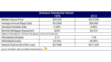 How property affordability in Brisbane has changed in the past 35 years.