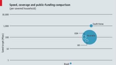 Speed, coverage and public-funding comparison (per covered household).