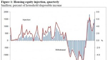 New Zealand home equity withdrawals