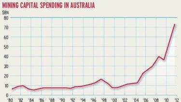 Mining capital spending in Australia.