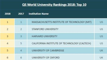 QS World University Rankings 2018: The Top 10.
