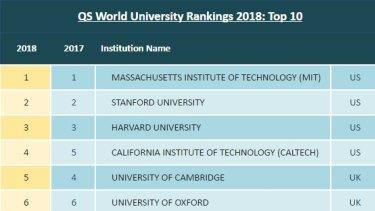 Global university rankings: one Australian university makes