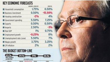Graph: Key Economic Forecasts