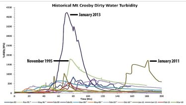 Dirty water turbidity at Mt Crosby water treatment plant.