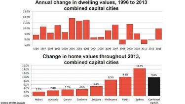 RP data housing statistics.