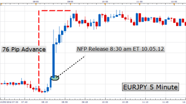 Important forex news releases every month