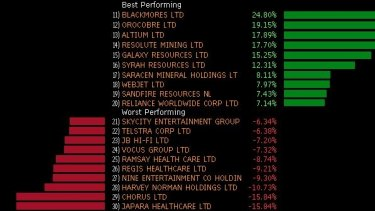 Winners and losers in the ASX 200 this week.