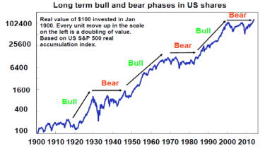 On the cusp of a bull market in US shares?