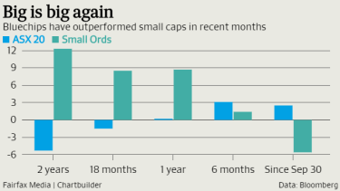 Investors are looking to blue chips again.