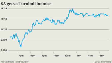The gains came to a halt after the RBA released minutes of its September rates decision, which showed the central bank's board is worried about the recent turmoil in Chinese financial markets.
