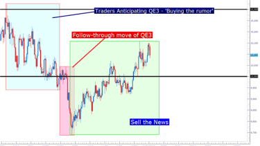Blog forex price action