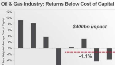 Woodside chief Peter Coleman says the oil and gas industry's financial performance is deteriorating, pointing out that the return on average capital employed in 2014 is lower than it was in 2001.