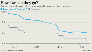 When official interest rates are this low, it gets harder for banks to cut their rates on savings accounts.