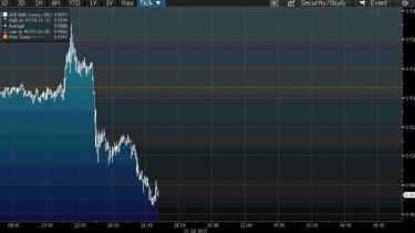 The dollar reacts to RBA chief Glenn Stevens' speech.
