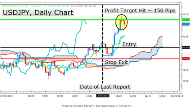 Learn Forex: The Ichimoku Report for Trend Trading