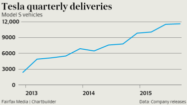 Tesla's Model S deliveries.