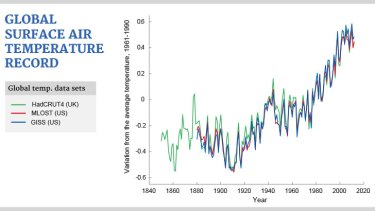 Global surface air temperature.