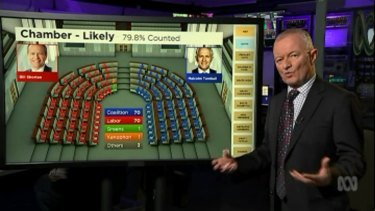 Antony Green's prediction for the House on Tuesday afternoon.
