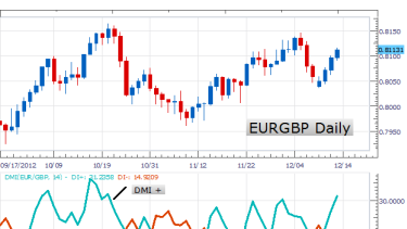 Understanding forex price movement