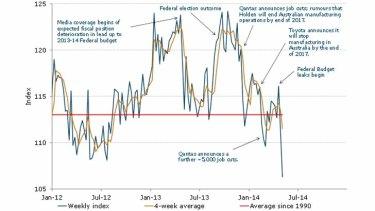 Weekly ANZ-Roy Morgan Consumer Confidence Index.