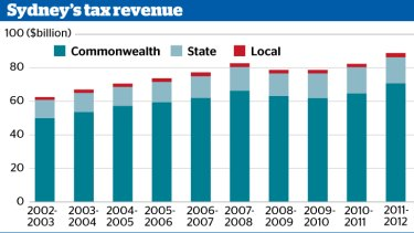 The increase in tax revenue over the past decade.