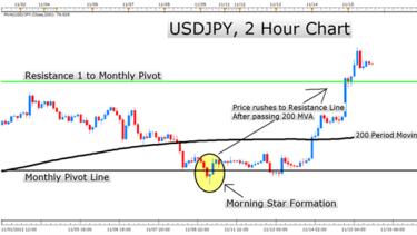 Forex price probability distribution