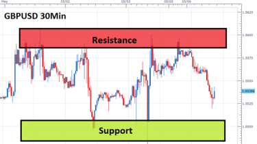 Range Trading Basics For Forex