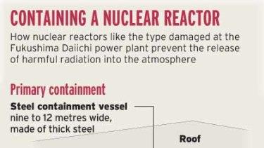 Anatomy of a nuclear reactor.