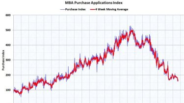 MBA Purchase Applications Index