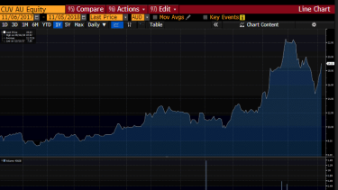 Clinuvel 1-year share price, with a haunting Batman figure on the far right.