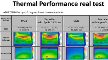 Heat testing conducted by ASUS.