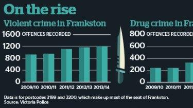 As crime surges in Frankston, methamphetamines emerge as link