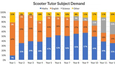Tutor demand, by age and subject, based on 16,000 inquiries to Scooter Tutor website, August 2016-February 2017.