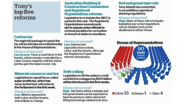A guide to the first Abbott government.