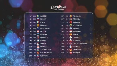 The final Eurovision scoreboard.