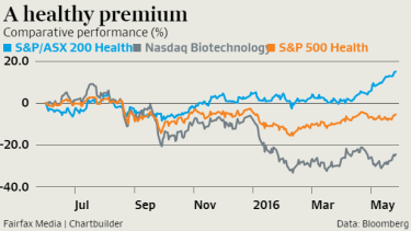 Australian healthcare stocks have outperformed their US peers over the past year.