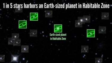 Analysis of four years of precision measurements from NASA's planet-hunting Kepler spacecraft shows that about one in five sunlike stars may have Earth-sized planets in the habitable zone.